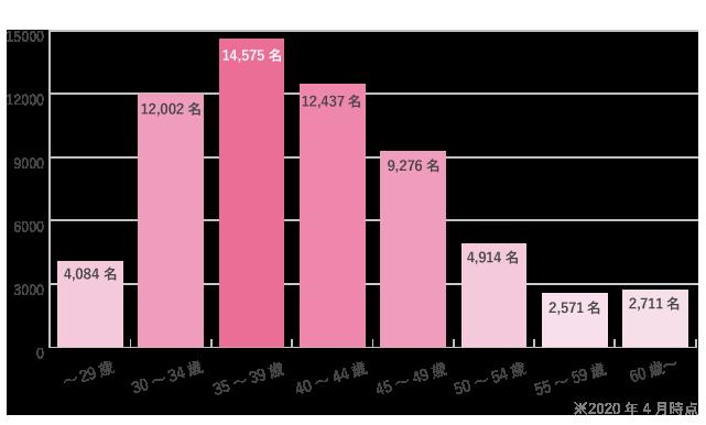 キラリアンウェディング 会員年齢グラフ