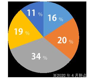 キラリアンウェディング 会員データベース 収入グラフ